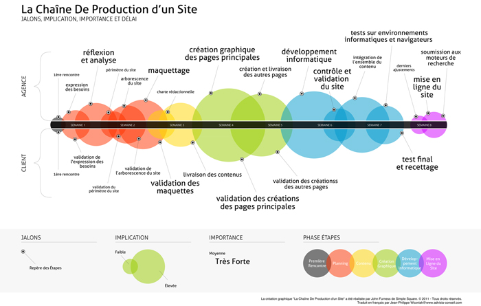 gestion-de-projet-creation-site-web